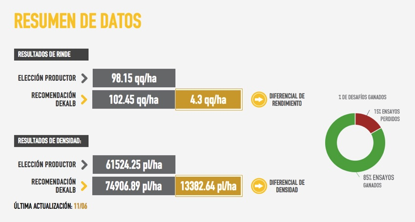 Dashboard de datos.